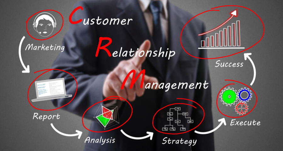 Image of a customer relationship management (CRM) journey, moving from marketing to reporting, to analysis, to strategy, to executing, to ultimate success.